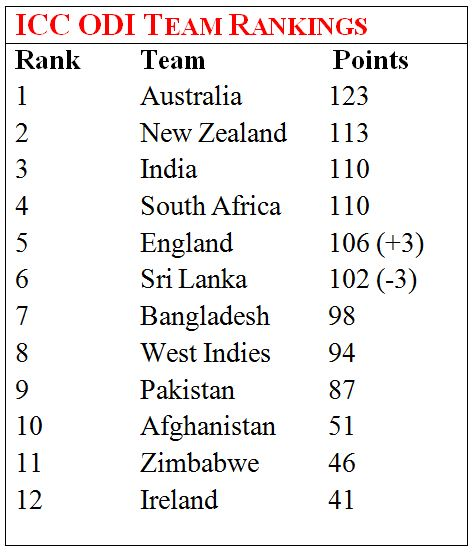 ICC ODI Rankings Declared: India at No  3, Virat Kohli No  2