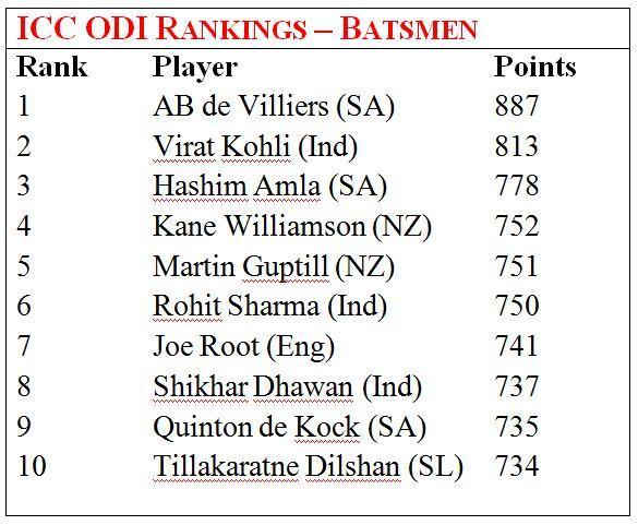 latest ICC ODI rankings